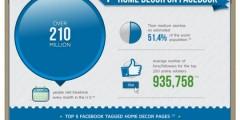 How Social Media is Revolutionizing Home Décor